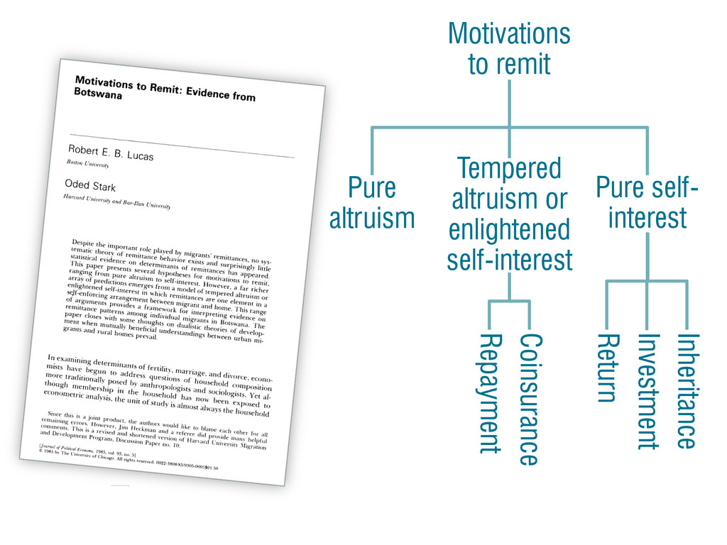 Pure altruism Pure self- interest Tempered altr...