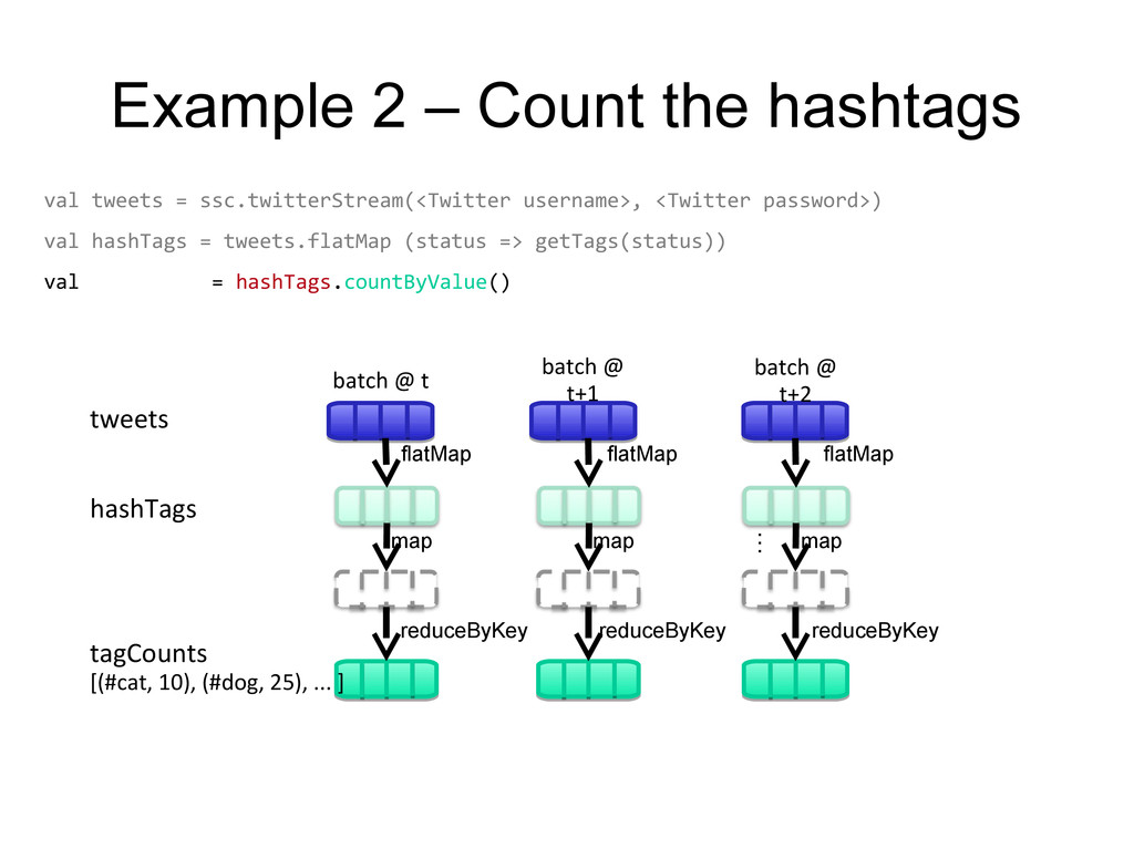 Example 2 – Count the hashtags val tweets = ssc...