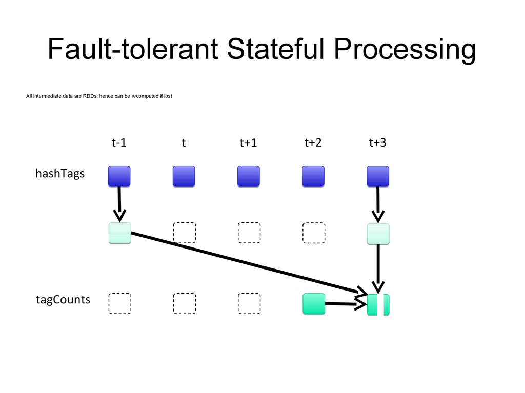 Fault-tolerant Stateful Processing All intermed...