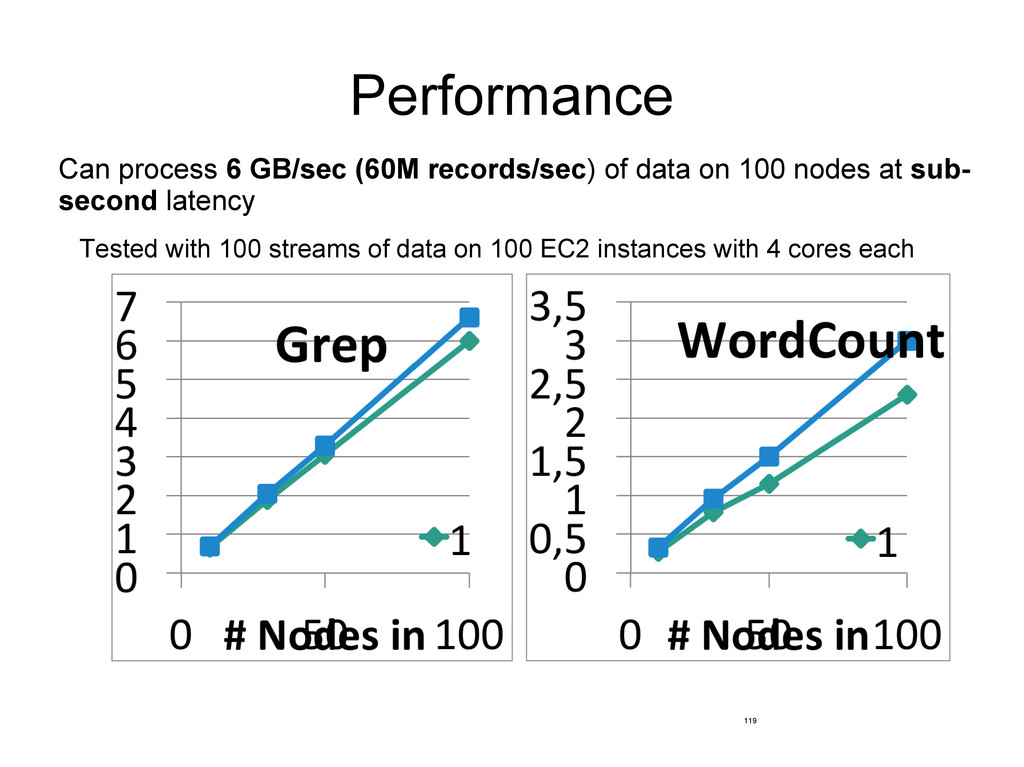 Performance Can process 6 GB/sec (60M records/s...