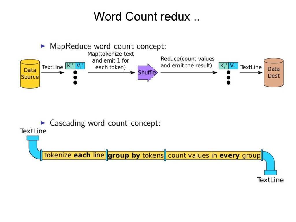 Word Count redux ..
