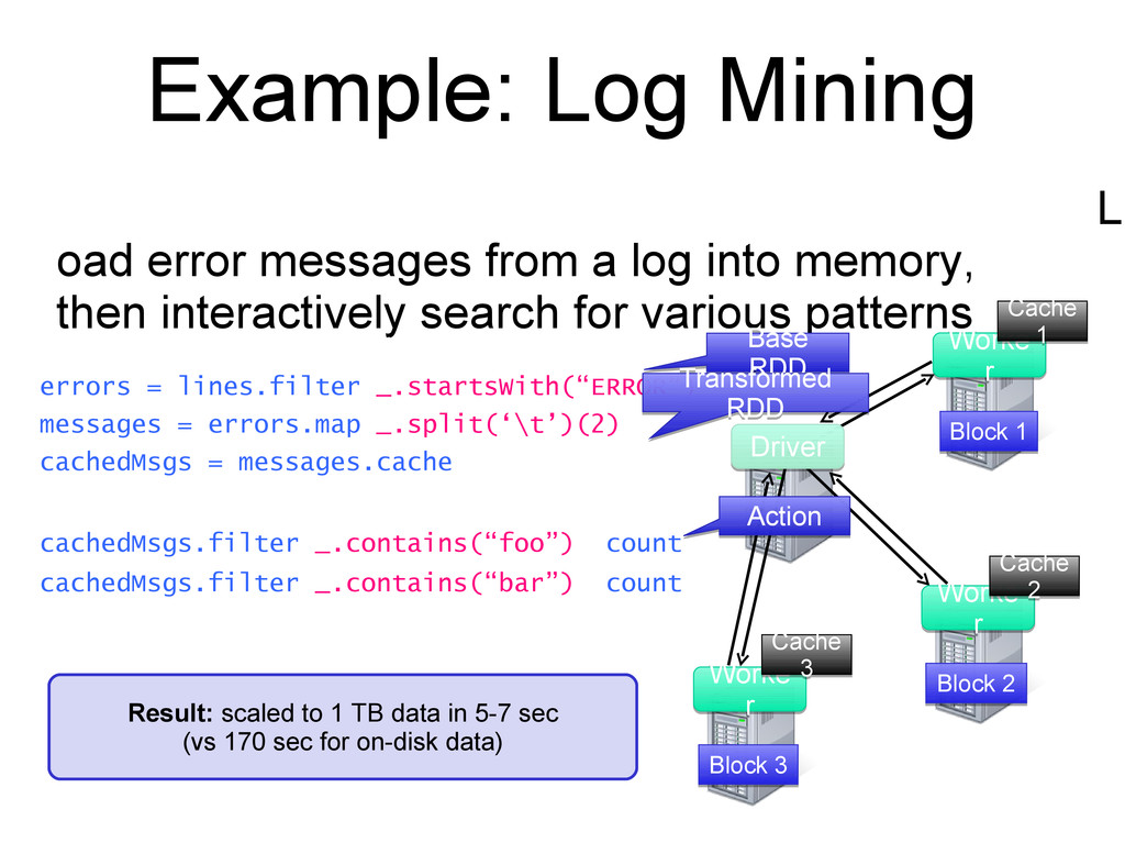 Example: Log Mining L oad error messages from a...