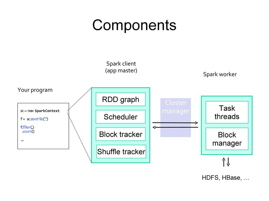 Components sc = new SparkContext f = sc. t ext ...