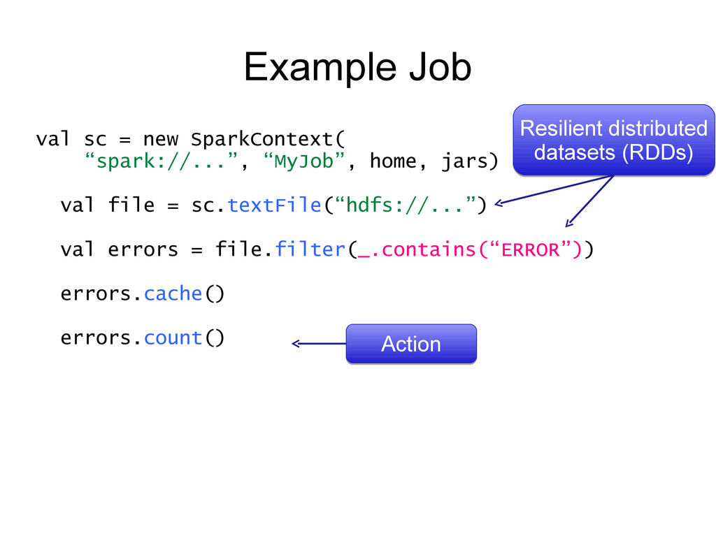 "Example Job val sc = new SparkContext( ""spark:/..."