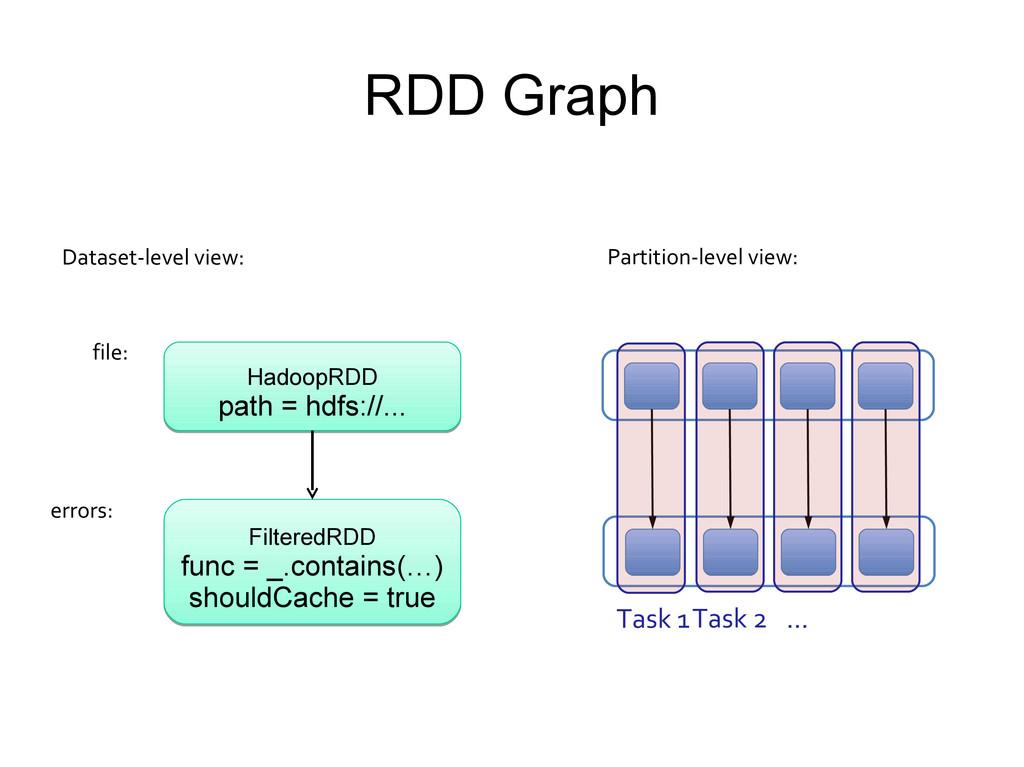 RDD Graph HadoopRDD path = hdfs://... HadoopRDD...