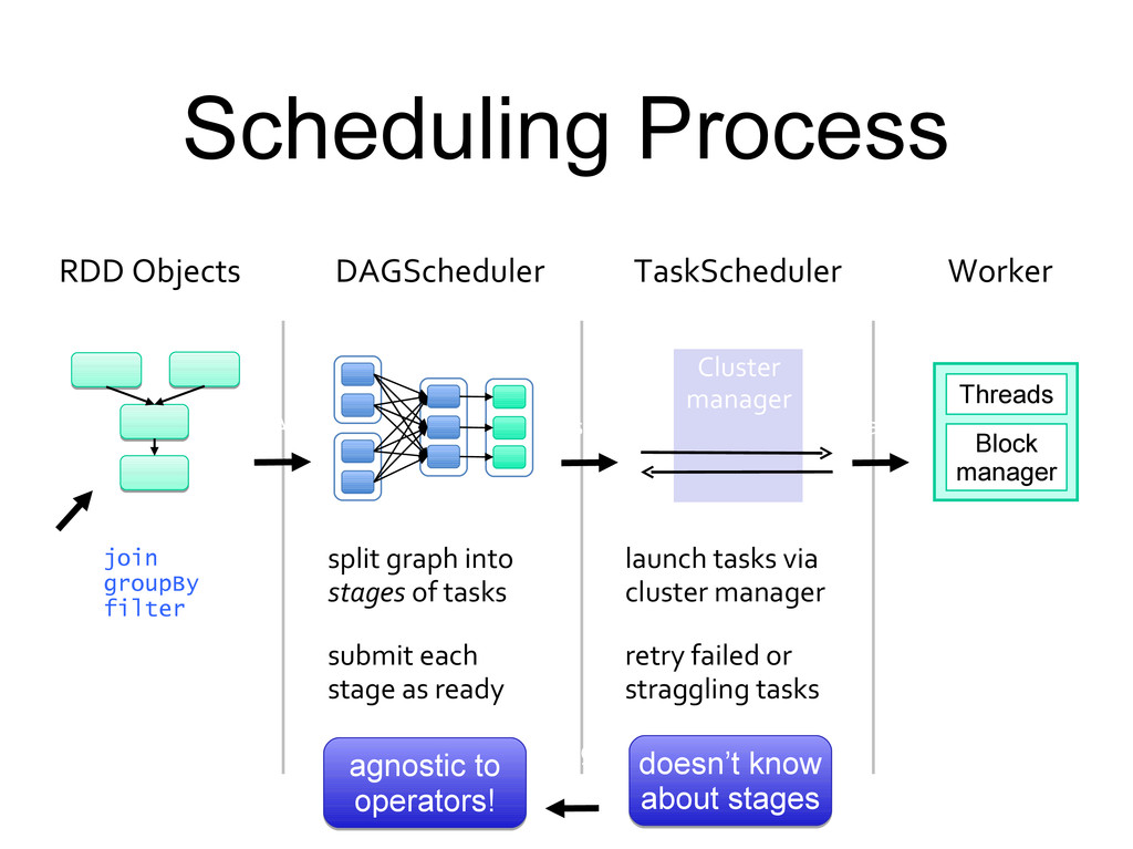 Scheduling Process rdd1.join(rdd2) .groupBy(…) ...