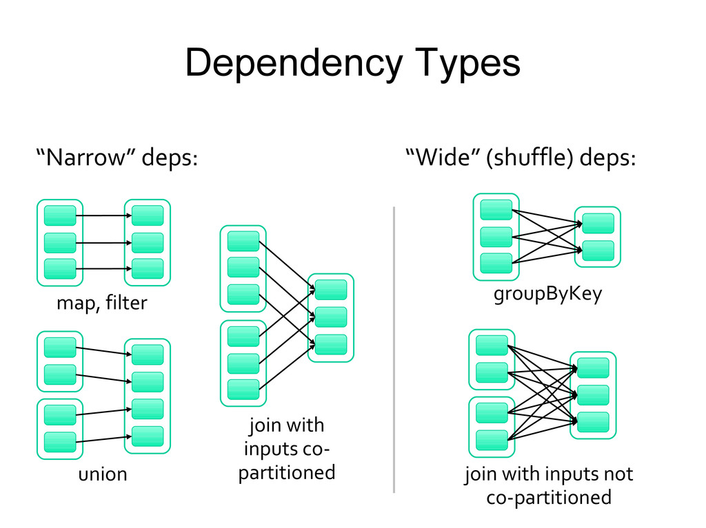 Dependency Types union groupByKey join with inp...