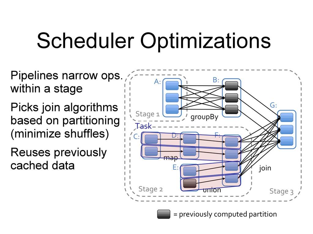 Scheduler Optimizations Pipelines narrow ops. w...