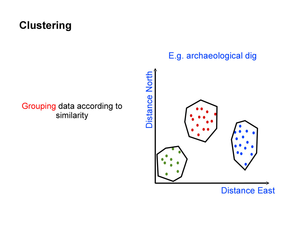 Clustering Grouping data according to similarit...