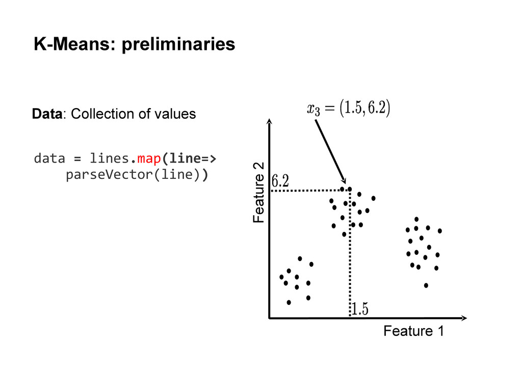 K-Means: preliminaries Feature 1 Feature 2 Data...