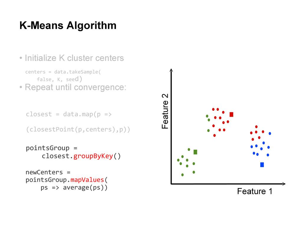 K-Means Algorithm Feature 1 Feature 2 • Initial...
