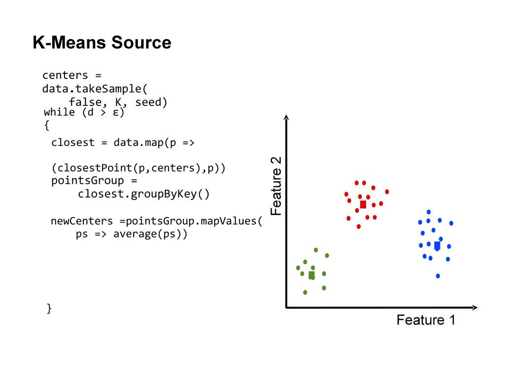 K-Means Source Feature 1 Feature 2 centers = da...