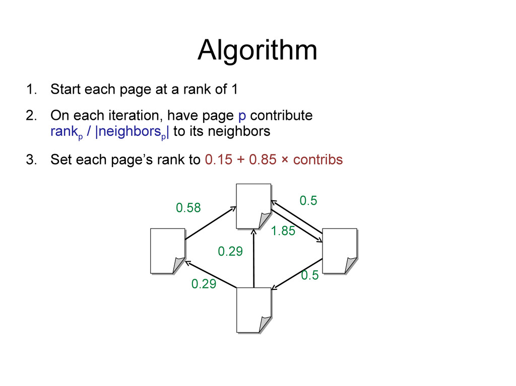 Algorithm 1. Start each page at a rank of 1 2. ...