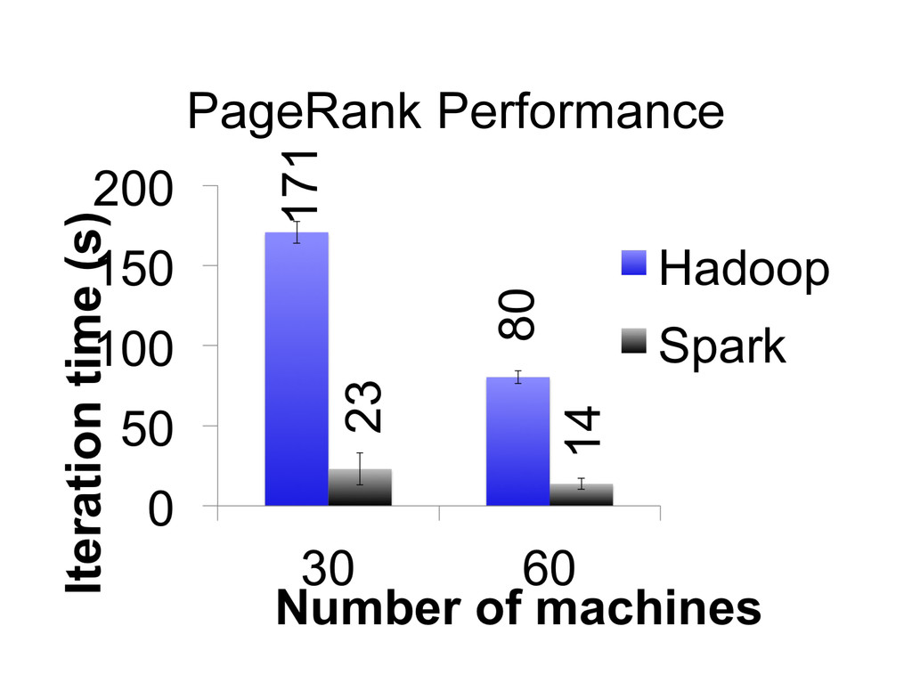 PageRank Performance