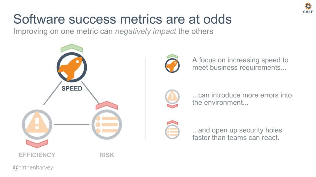 @nathenharvey Software success metrics are at o...