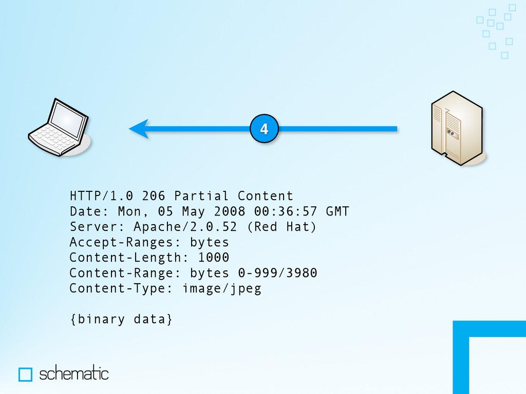 4 HTTP/1.0 206 Partial Content Date: Mon, 05 Ma...