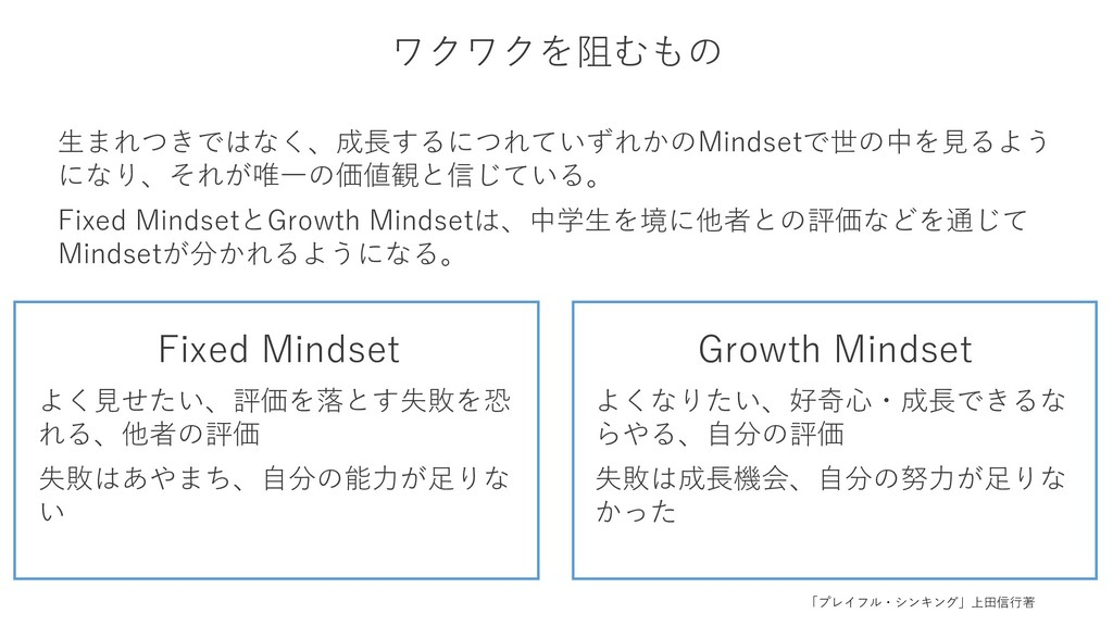 Fixed Mindset よく見せたい、評価を落とす失敗を恐 れる、他者の評価 失敗はあやま...