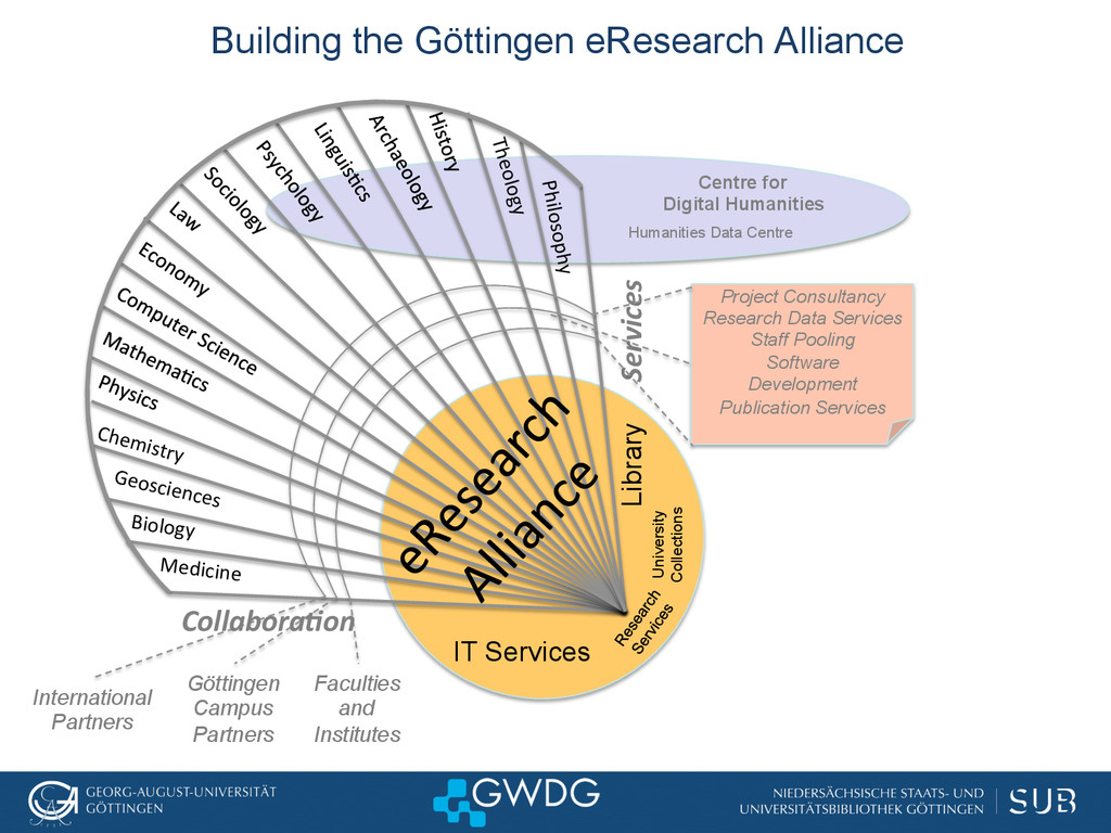 Building the Göttingen eResearch Alliance Libra...