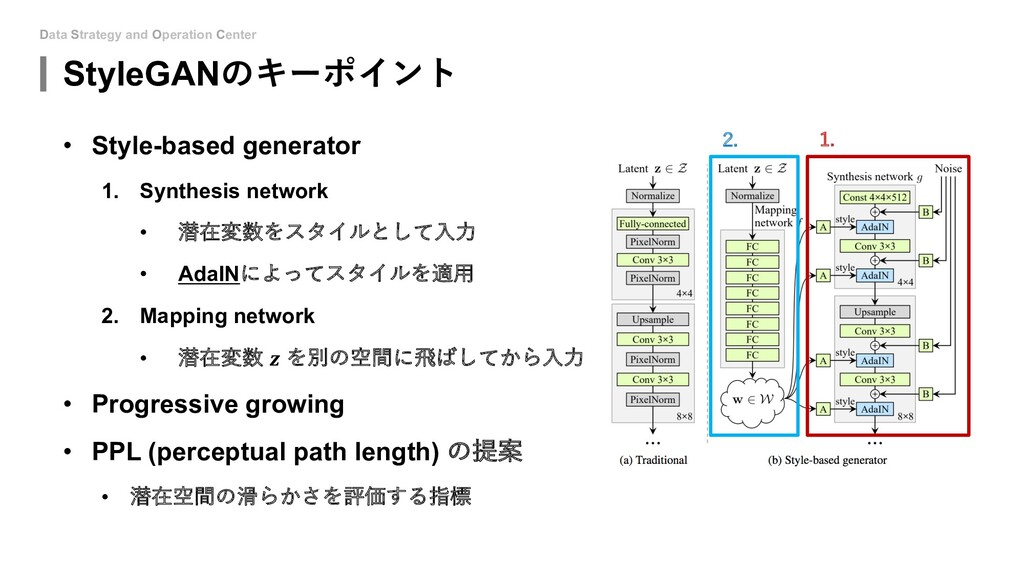 Data Strategy and Operation Center StyleGANのキーポ...