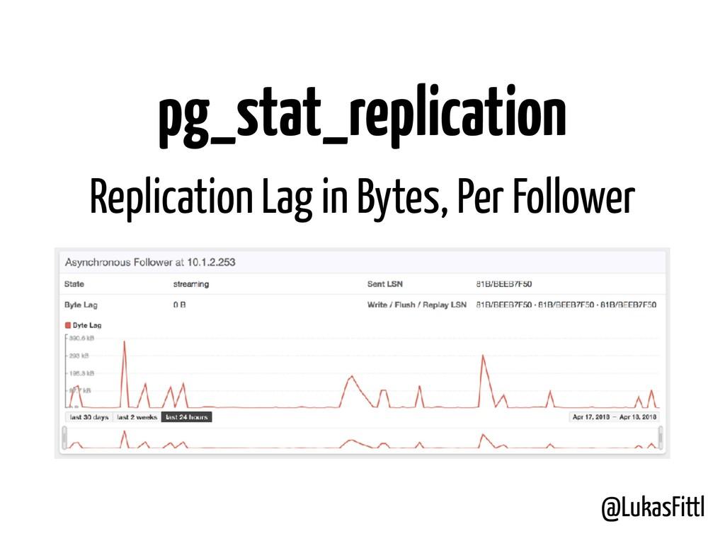 @LukasFittl pg_stat_replication Replication Lag...