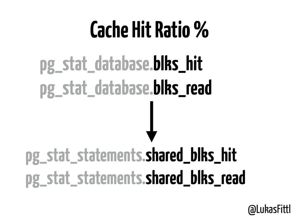 @LukasFittl Cache Hit Ratio % pg_stat_statement...