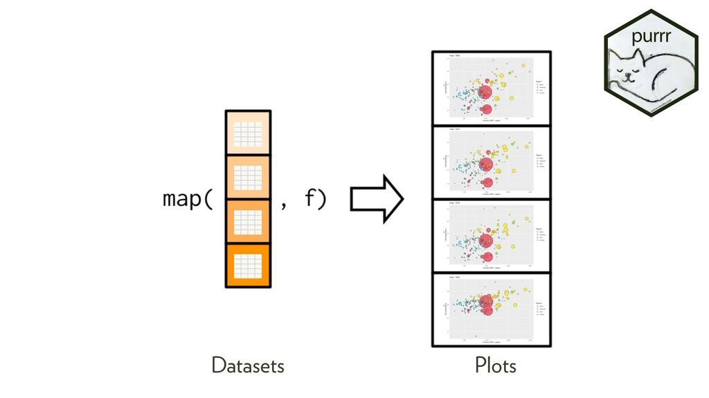 Datasets Plots