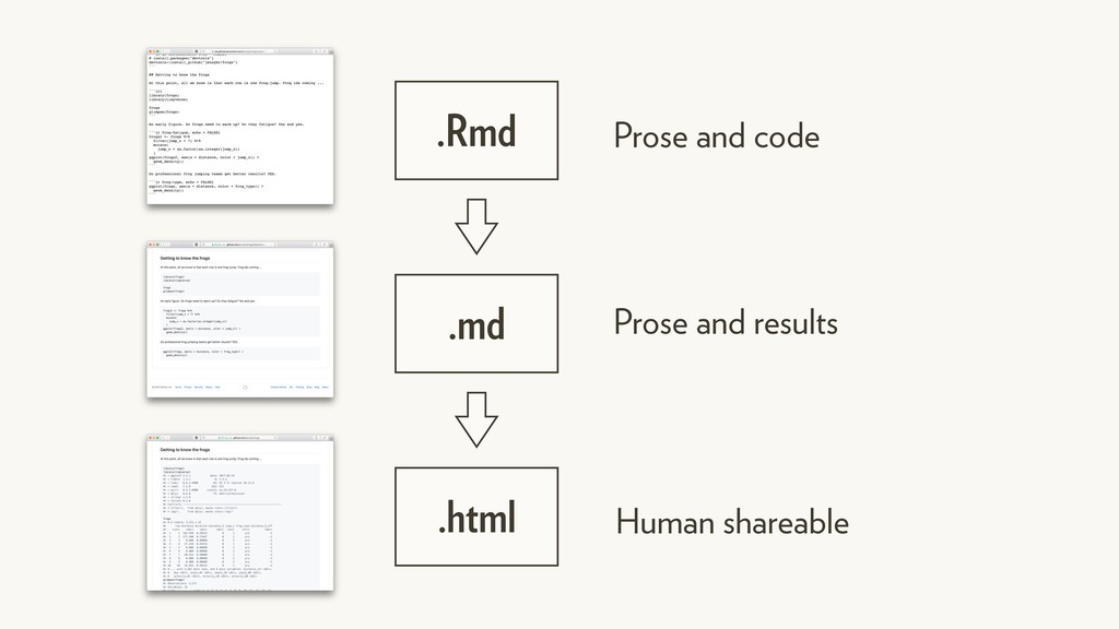 .Rmd Prose and code .md Prose and results .html...