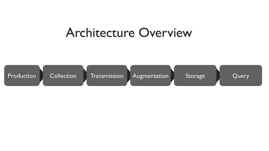 Production Architecture Overview Query Augmenta...