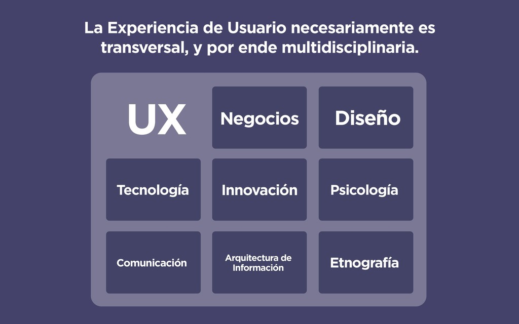 UX Diseño Negocios Psicología Innovación Etnogr...