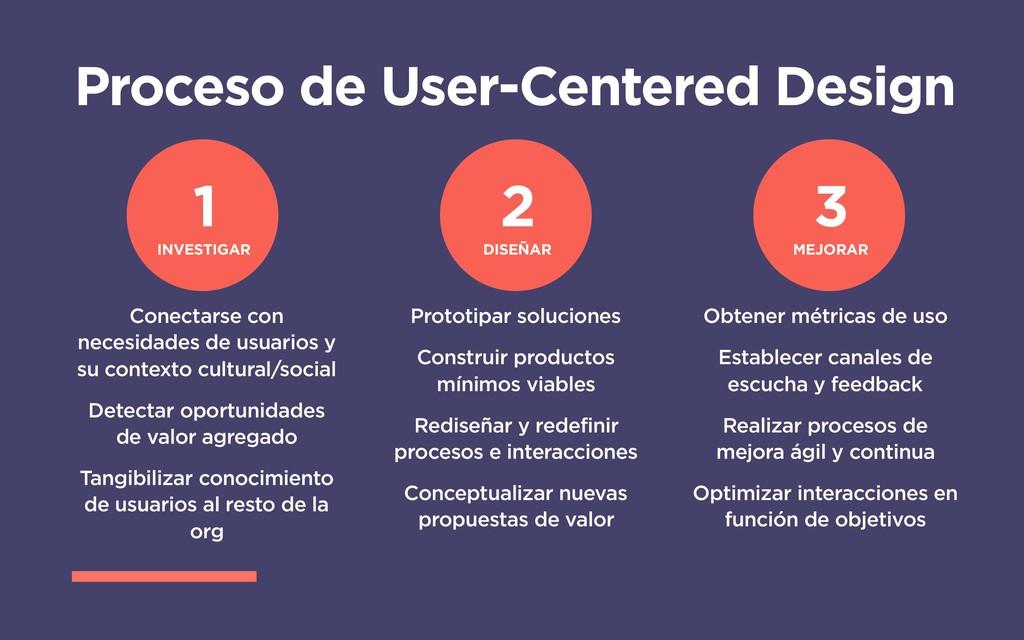 Proceso de User-Centered Design 1 INVESTIGAR 2 ...