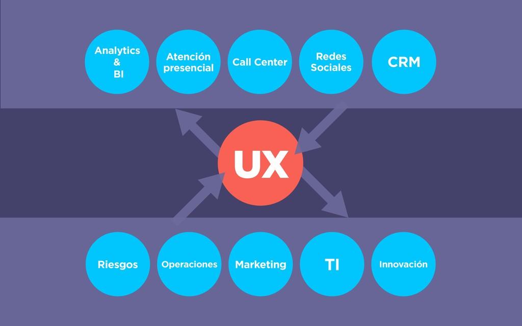 UX Operaciones Marketing TI Riesgos Innovación ...
