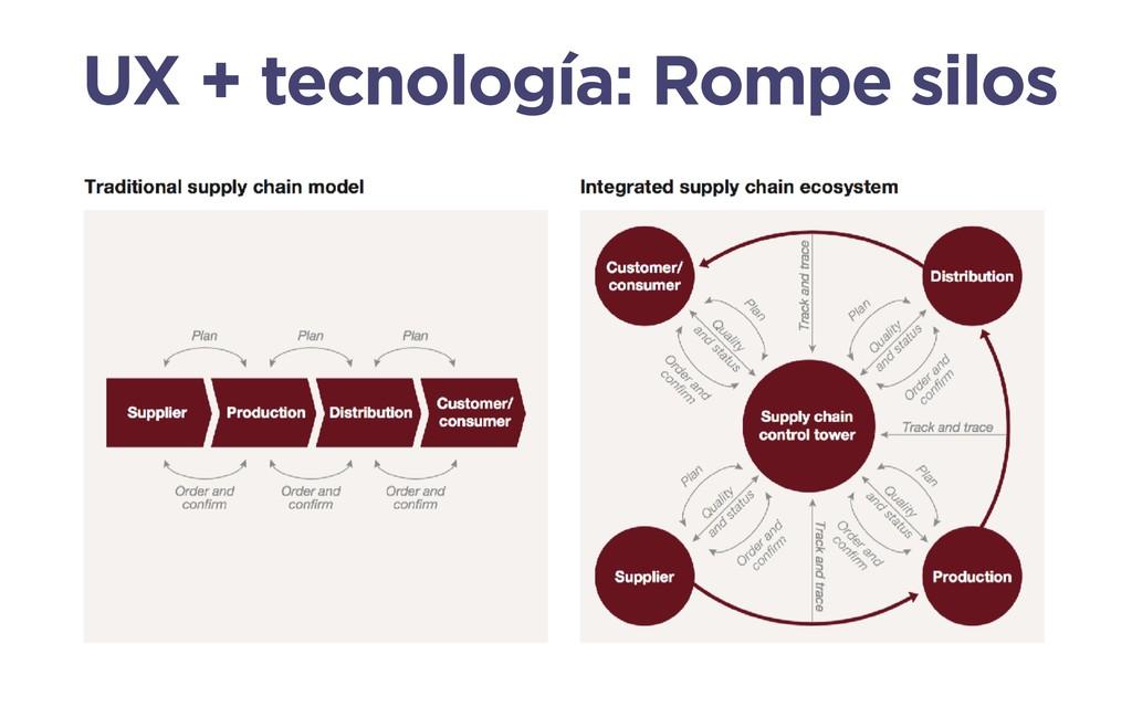UX + tecnología: Rompe silos