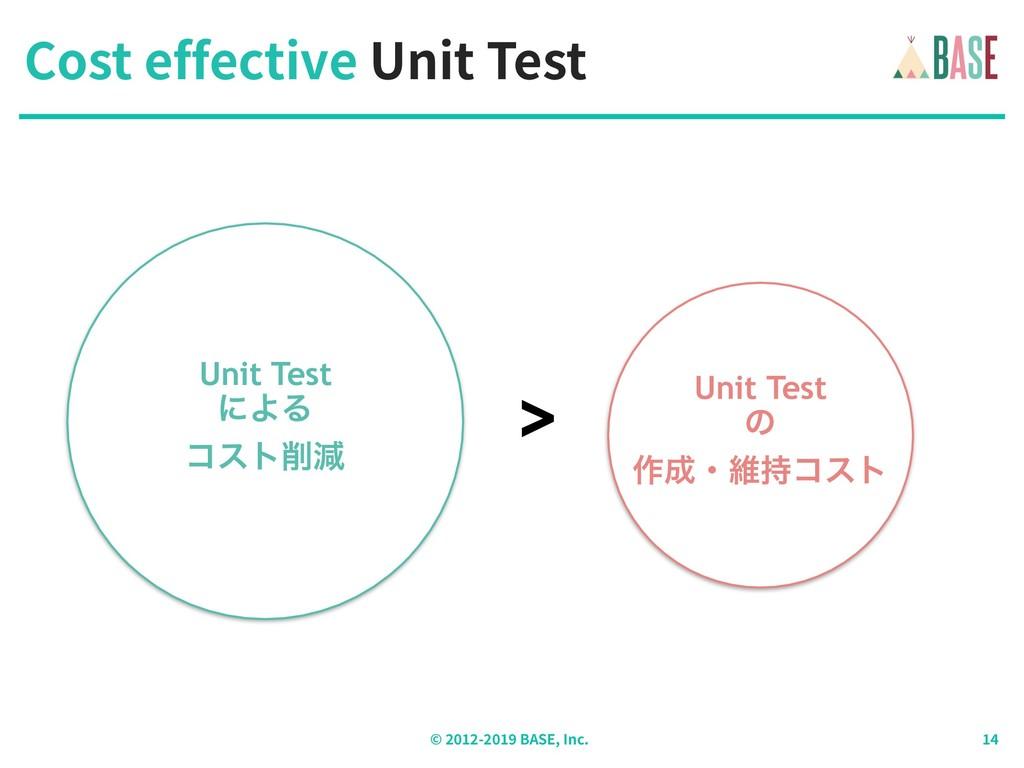 © - BASE, Inc. Cost effective Unit Test Unit Te...
