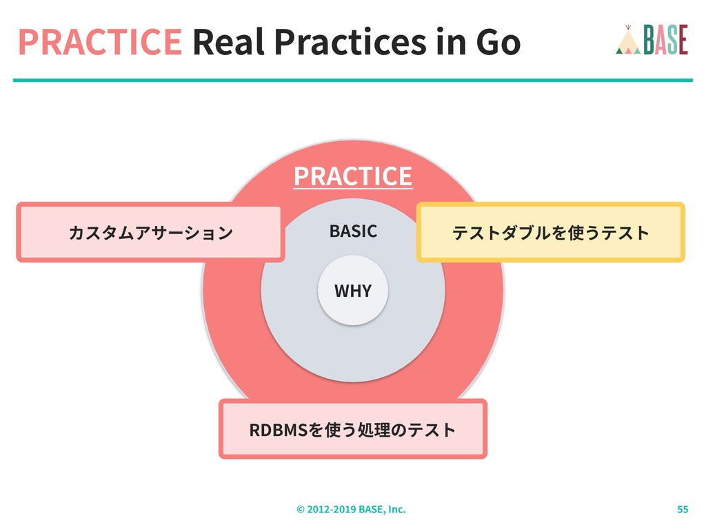 © - BASE, Inc. PRACTICE Real Practices in Go PR...