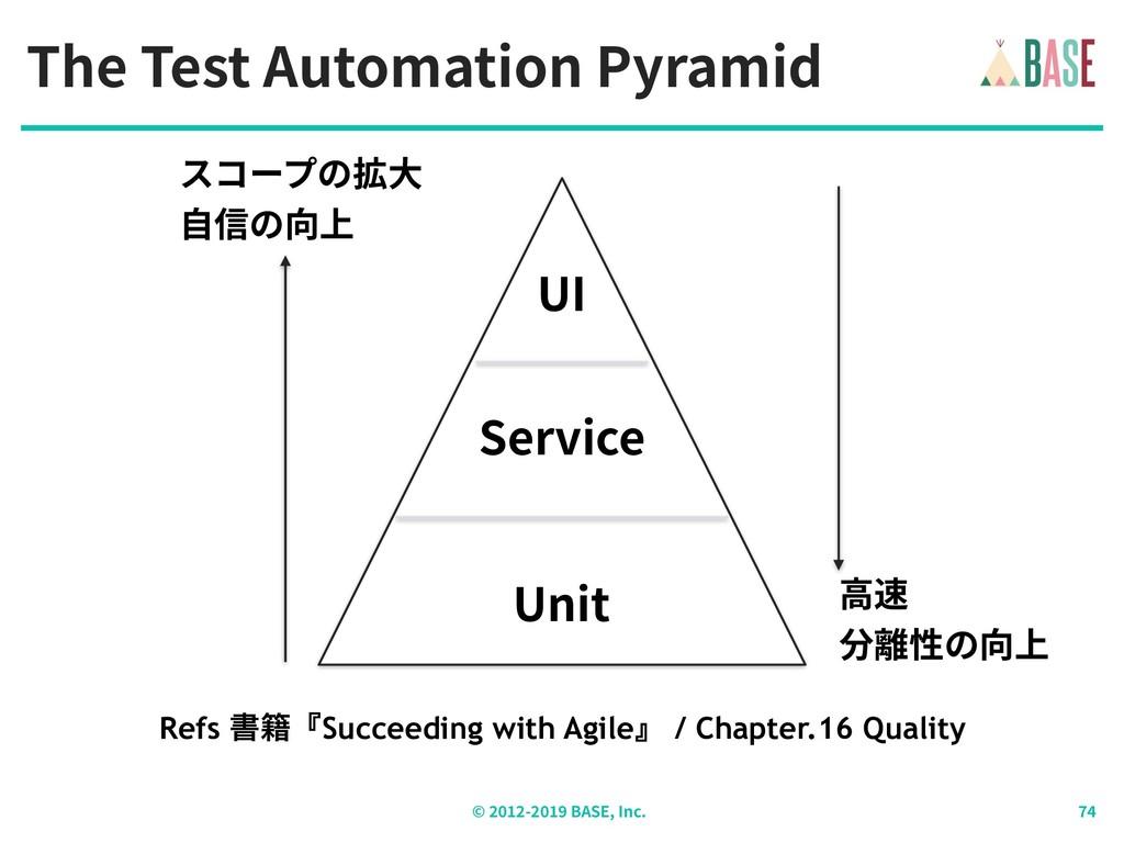 © - BASE, Inc. The Test Automation Pyramid UI S...