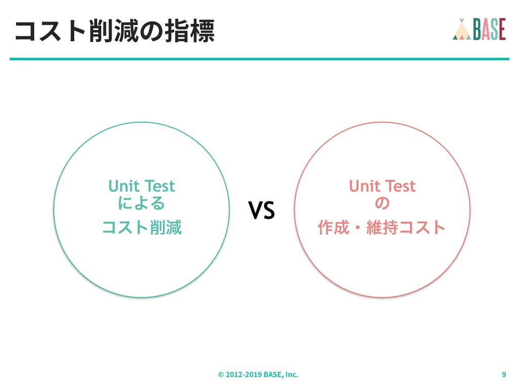 © - BASE, Inc. コスト削減の指標 Unit Test ʹΑΔ ίετݮ Uni...