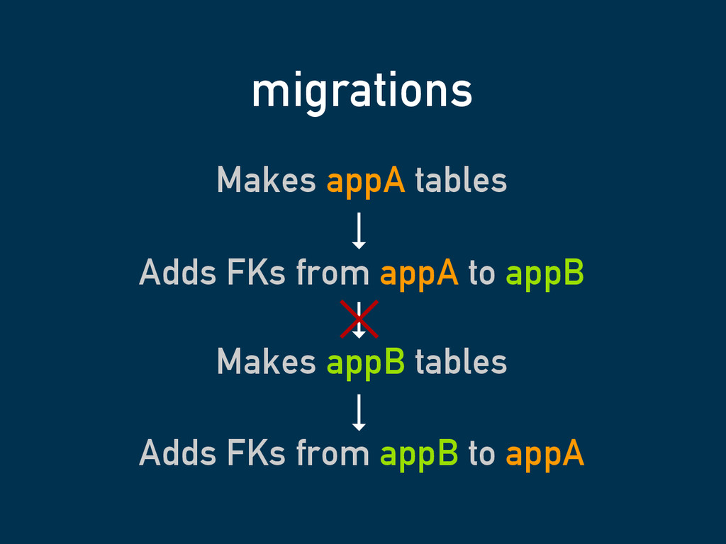 Makes appA tables migrations Makes appB tables ...