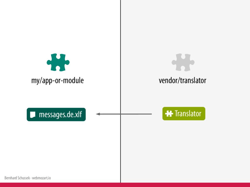 Bernhard Schussek · webmozart.io 91/114 my/app-...
