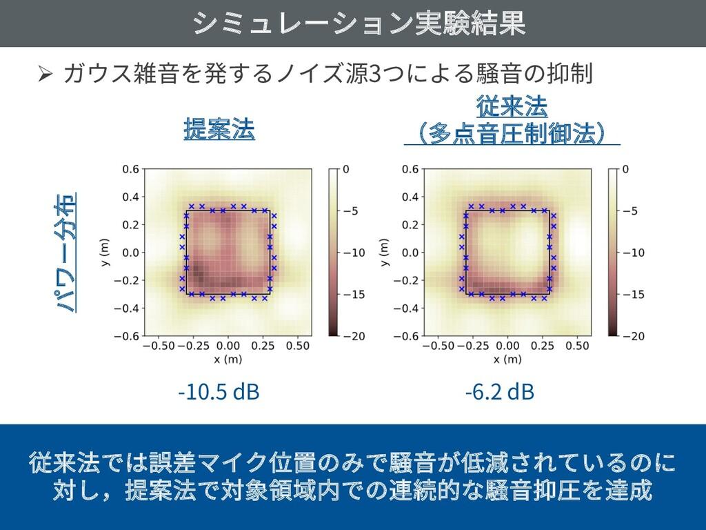 シミュレーション実験結果 Ø ガウス雑⾳を発するノイズ源3つによる騒⾳の抑制 March 23...