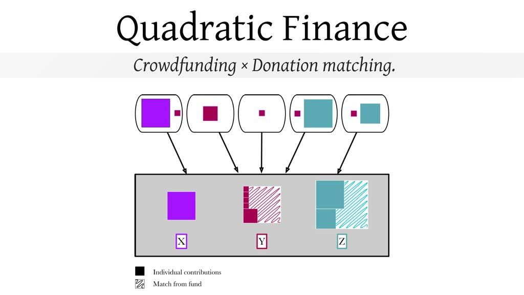 Quadratic Finance Crowdfunding × Donation match...