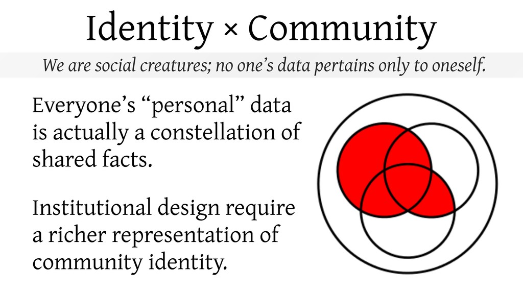 Identity × Community We are social creatures; n...
