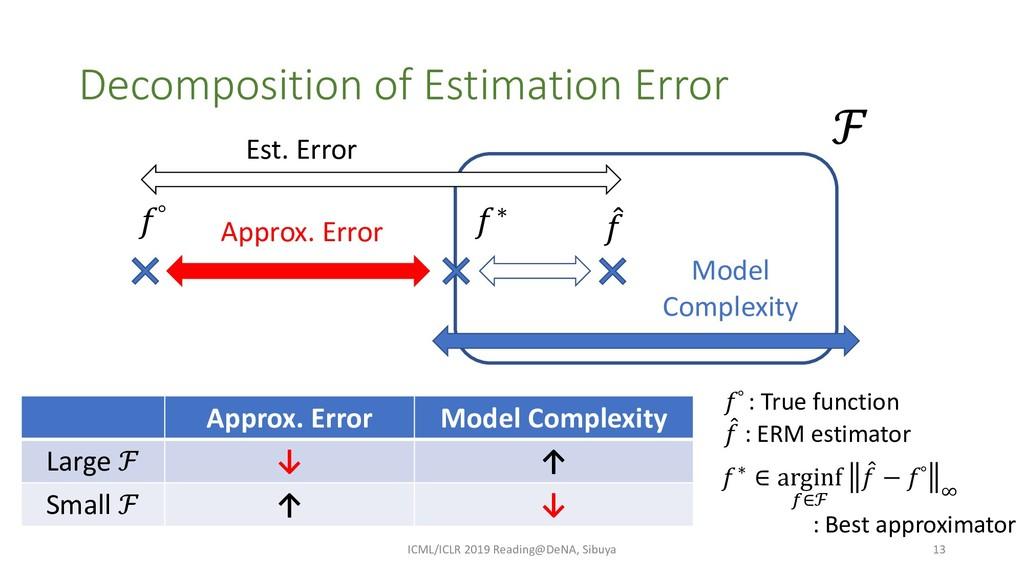 Decomposition of Estimation Error ICML/ICLR 201...