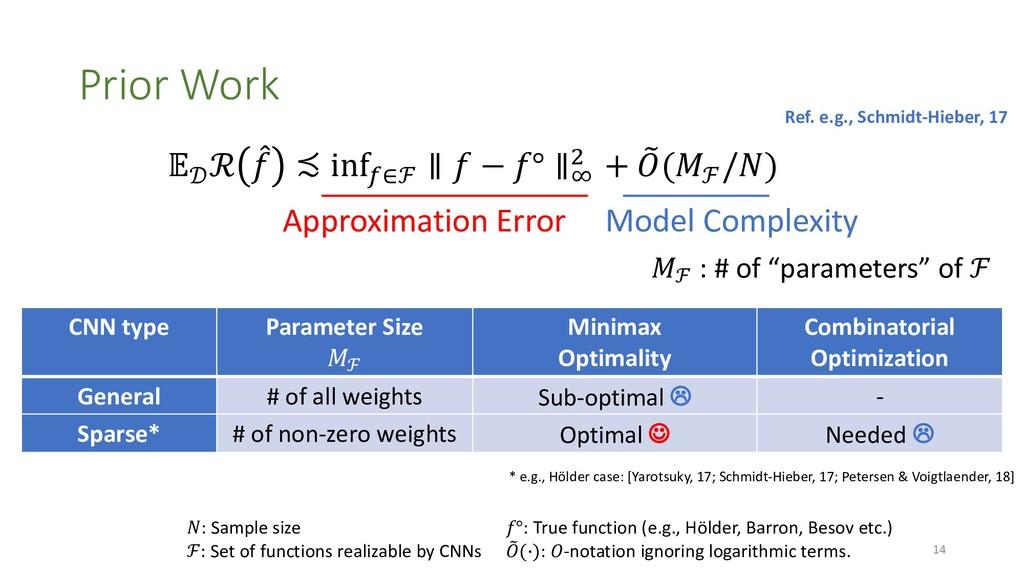 CNN type Parameter Size !ℱ Minimax Optimality C...