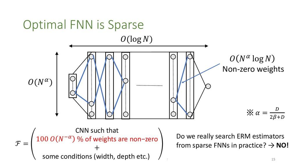 Optimal FNN is Sparse ICML / ICLR 2019  15 ℱ...