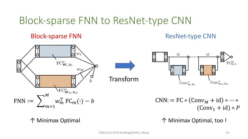 Block-sparse FNN to ResNet-type CNN ICML/ICLR 2...