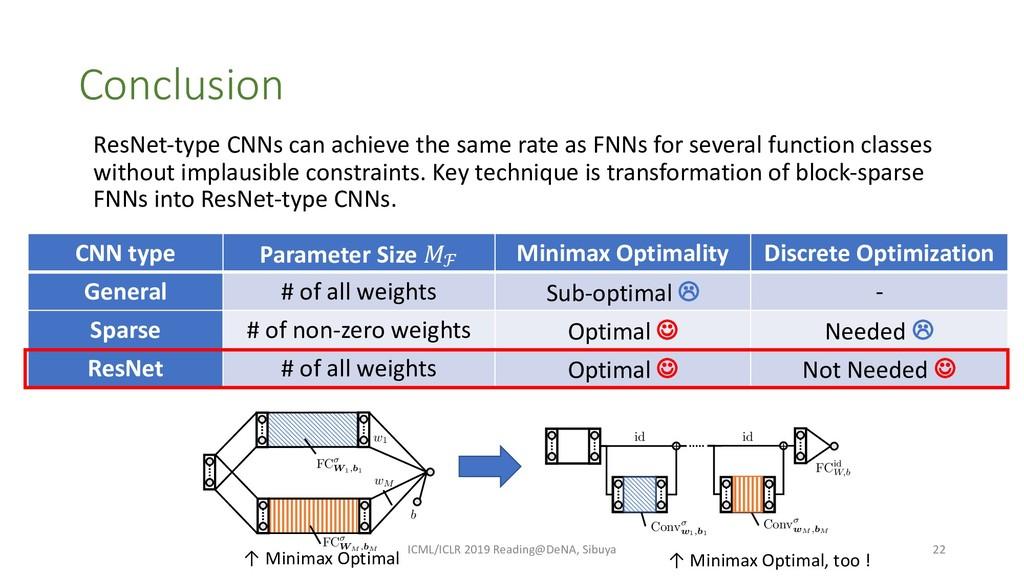 CNN type Parameter Size !ℱ Minimax Optimality D...