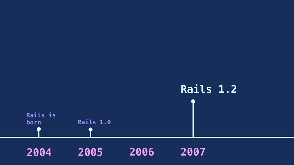 2005 2006 2007 2004 Rails is born Rails 1.2 Rai...