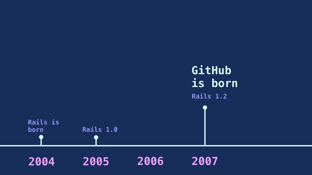 2005 2006 2007 2004 Rails is born Rails 1.2 Git...