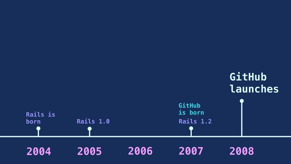 2005 2006 2007 2004 Rails is born GitHub is bor...