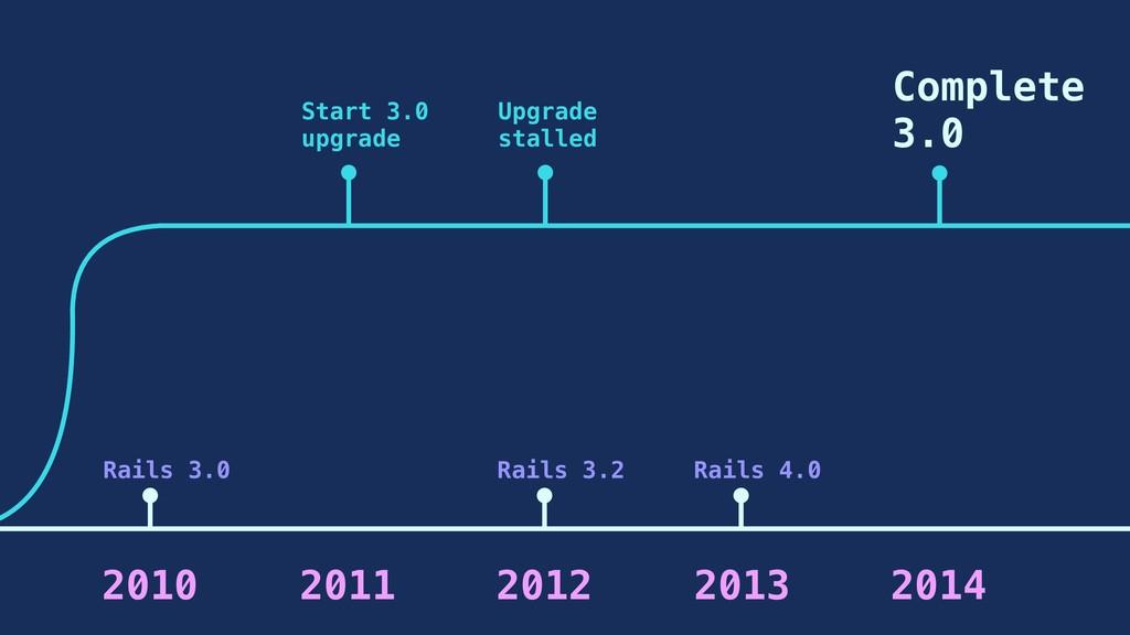 2010 Rails 3.0 2011 Start 3.0 upgrade 2013 Rail...